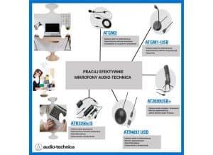 Mikrofony do produkcji Audio-Technica